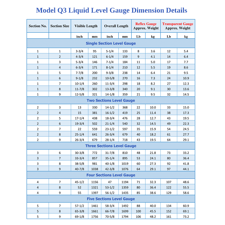 View Model Q3 Level Gauge Model and Dimensions